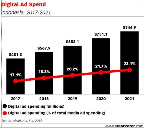 Grafik Pemasaran Digtital Indonesia